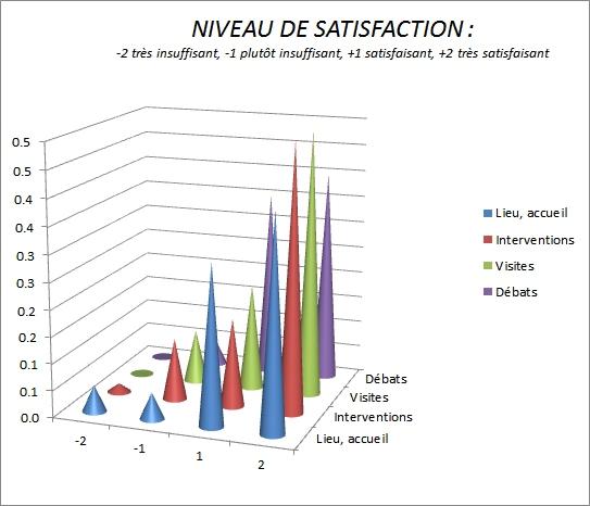 SATISFACTION Journée Technique Rouen