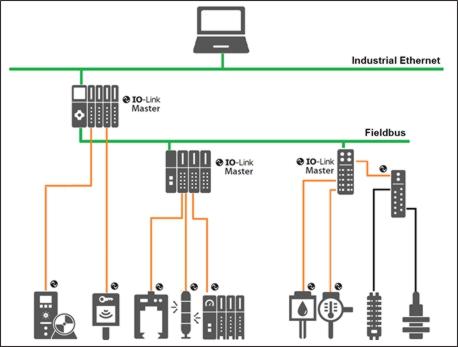 exemple d'une architecture de système avec IO-Link.