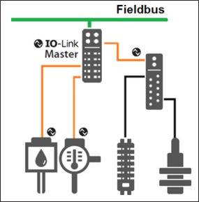 Raccordement point-à-point de l'IO- Link